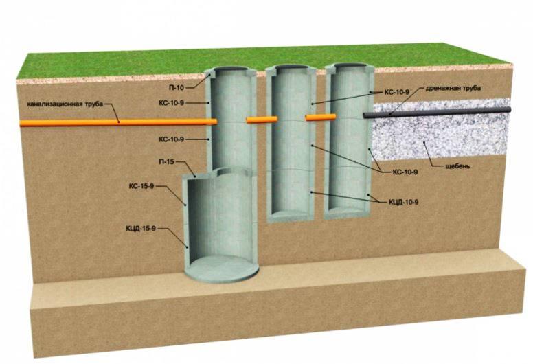 Размеры бетонных колец для канализационных колодцев