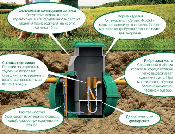 Особенности монтажа принудительной канализации в частном доме