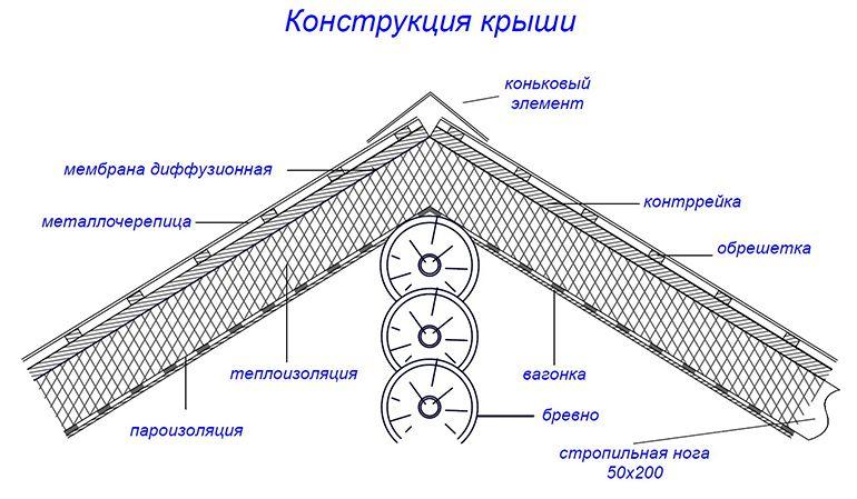 Основные формы скатных кровель и их применение