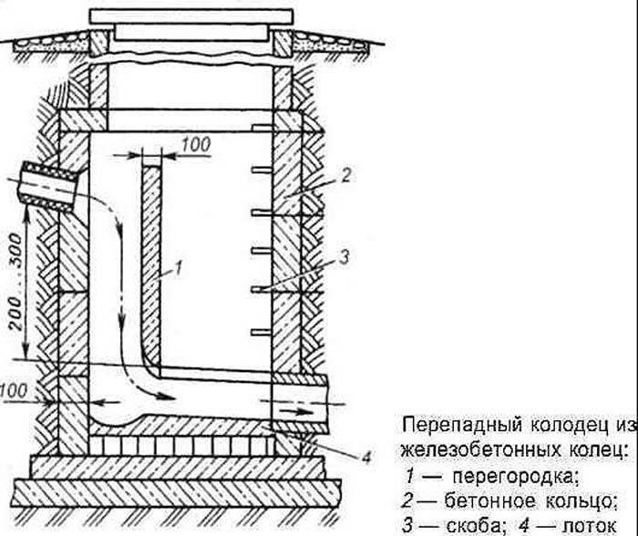 Конструктивные особенности смотрового пластикового колодца