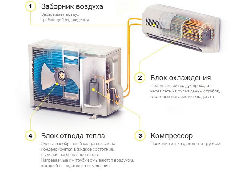 Проблемы с кондиционированием: дует воздух теплой температуры на выходе из кондиционера, слабо охлаждает или не охлаждает вовсе