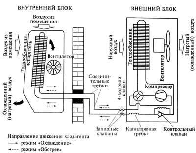 Схема компрессора кондиционера, блока управления, внешнего и наружного блоков