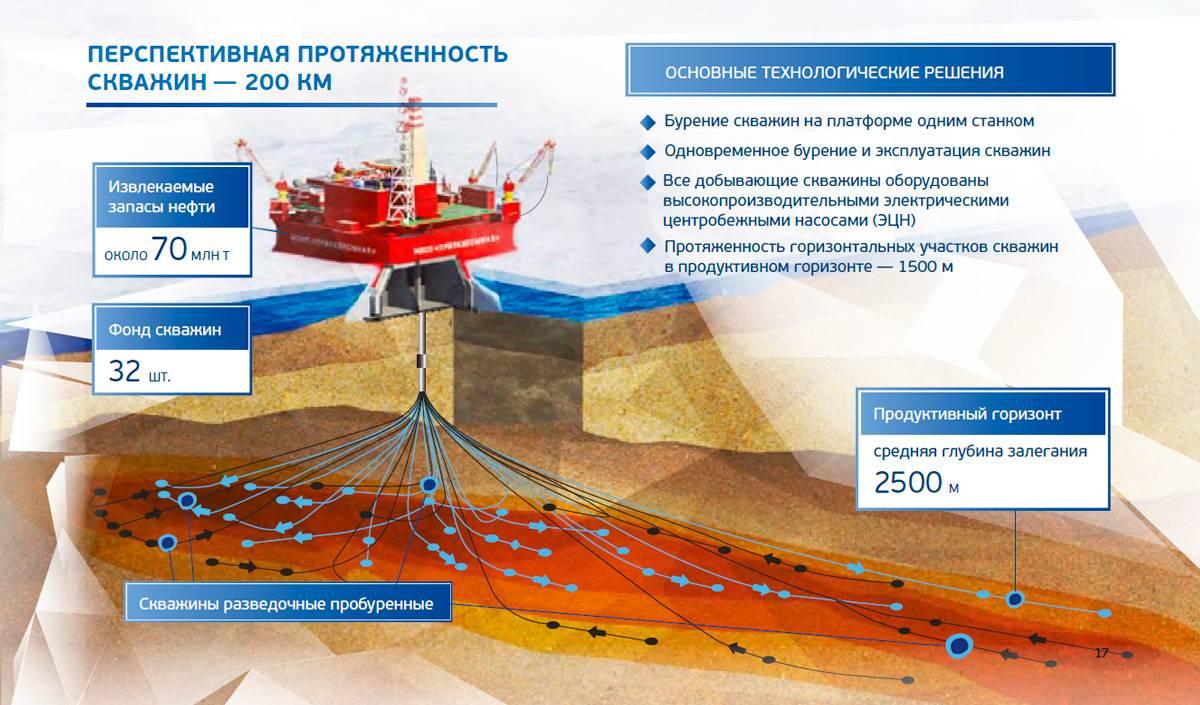 Сроки службы и эксплуатации газопроводов