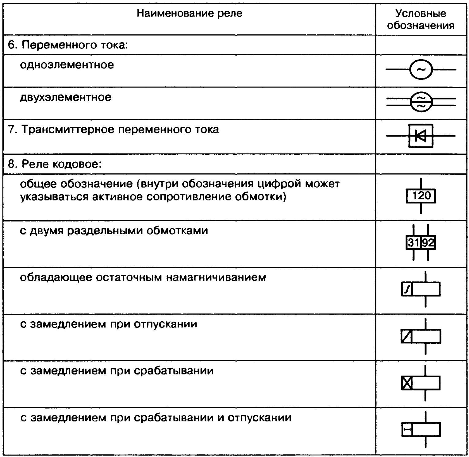 Принцип работы и виды электрических реле