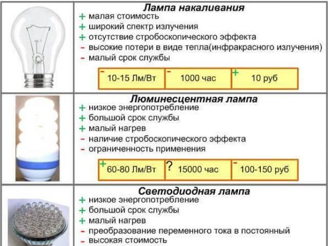 Светодиодные трубчатые лампы дневного света — размеры