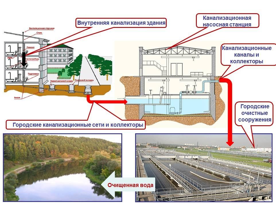 Зачем нужны санитарно-защитные зоны очистных сооружений канализации