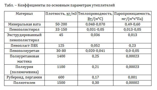 Сравнение теплопроводности различных утеплителей