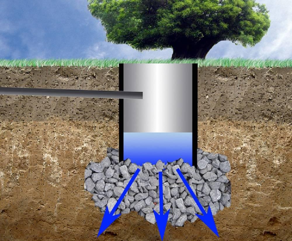 Проблема быстрого наполнения выгребной ямы и её решение