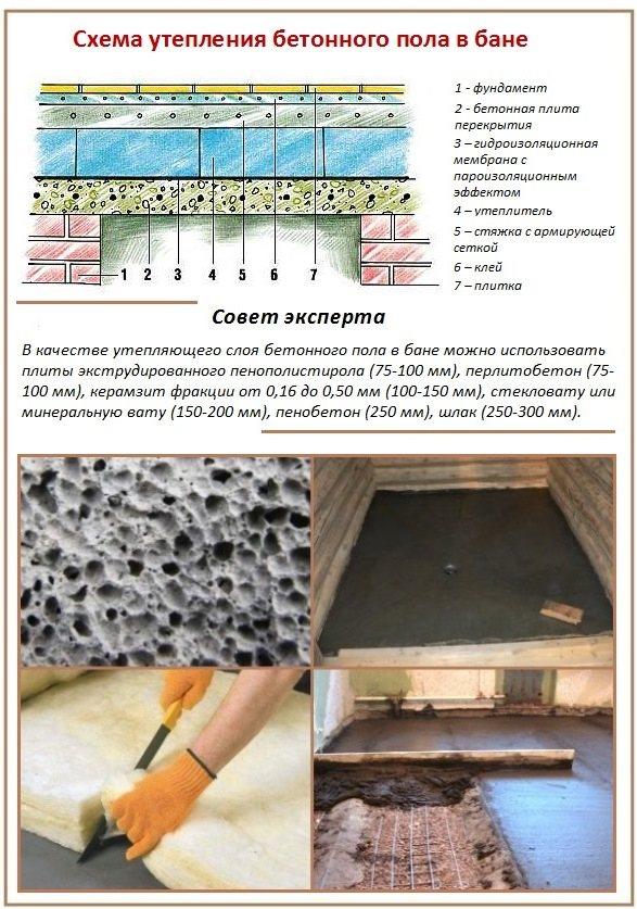 Самостоятельное строительство пола в бане: материалы, конструкция пола