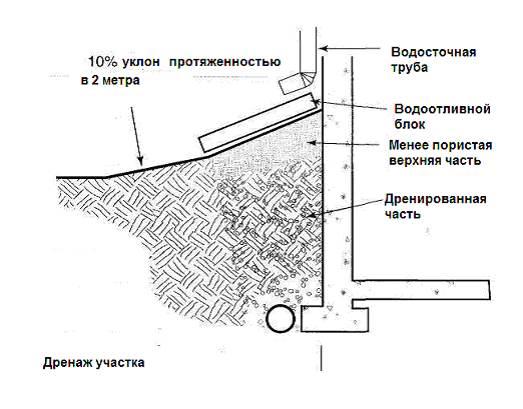 Как рассчитать правильный угол наклона дренажной трубы