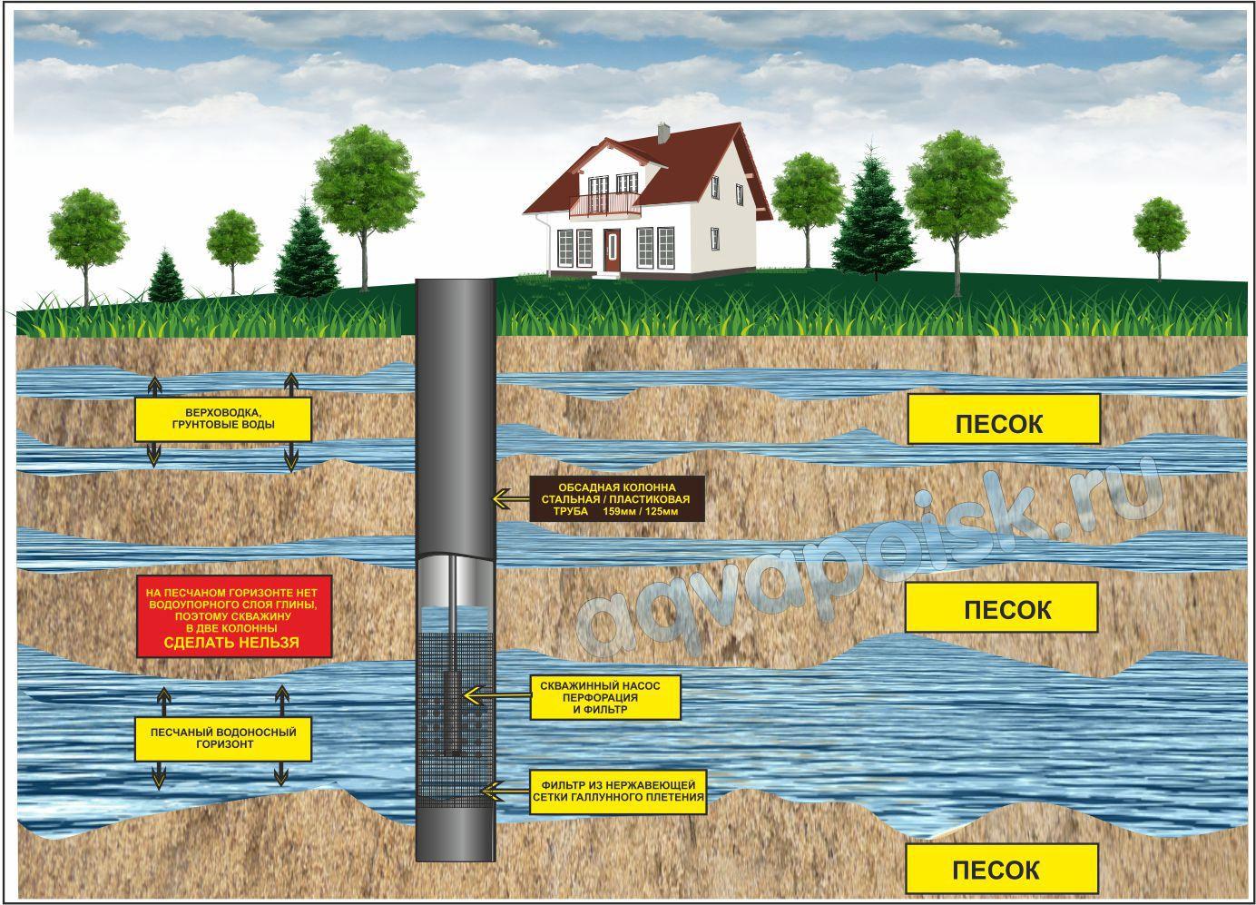 Как искать воду на участке