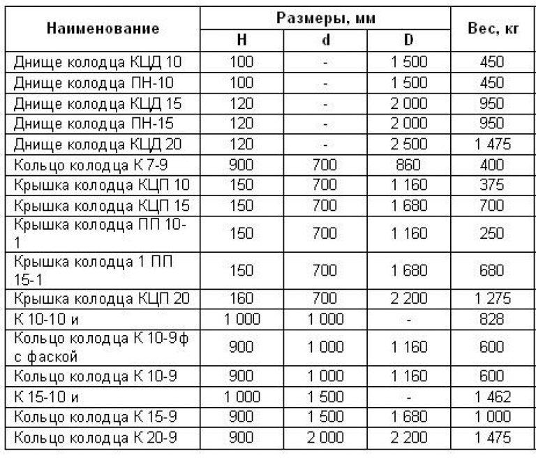 Размеры бетонных колодезных колец: диаметр, высота, толщина стенки