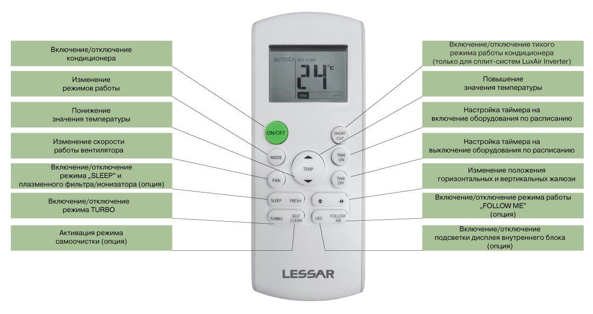 Обзор кондиционеров Artel: коды ошибок, сравнение напольных мобильных моделей и настенных