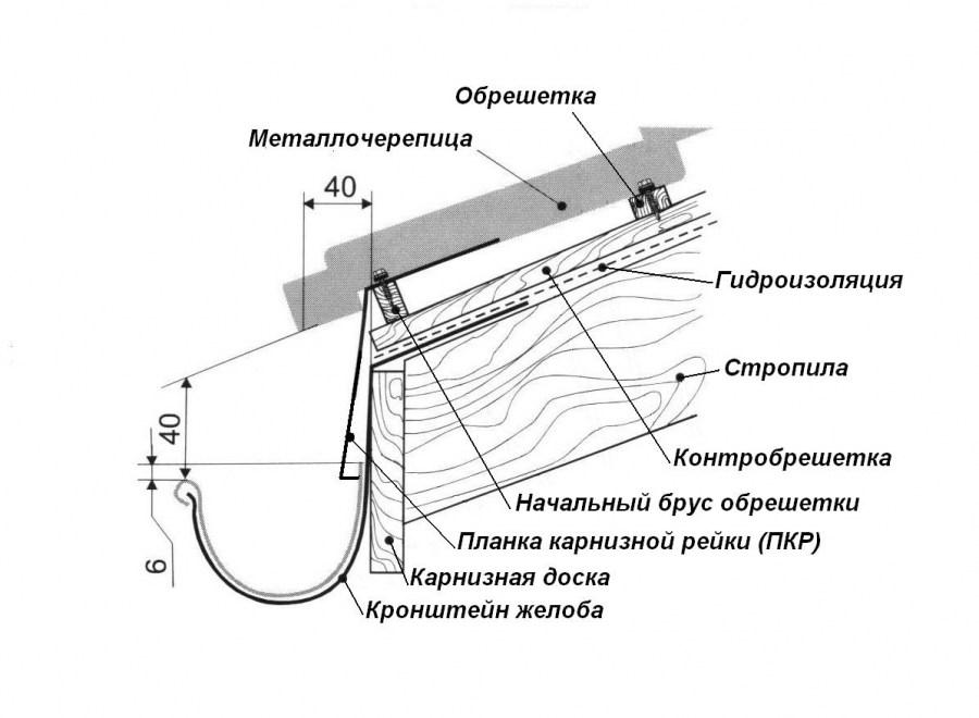 Монтаж металлочерепицы своими руками: поэтапный монтаж кровли из металлочерепицы