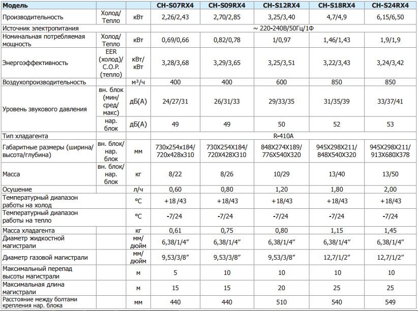 Назначение сплит-системы кондиционирования воздуха: классификация и разновидности, устройство