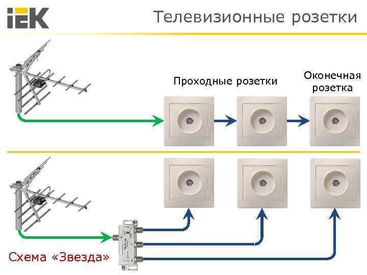 Установка антенной розетки: подключение кабеля