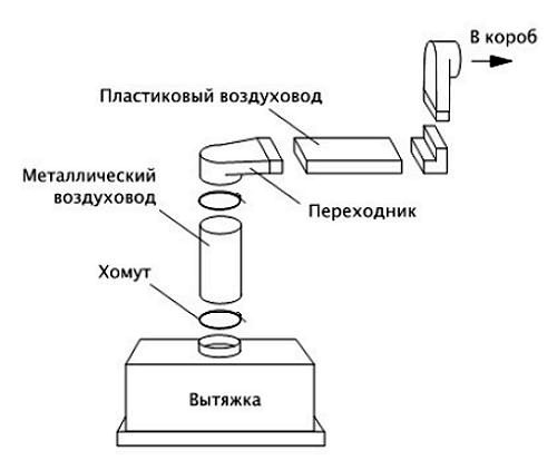 Как подключить вытяжку на кухне: подключаем вытяжку к вентиляции правильно