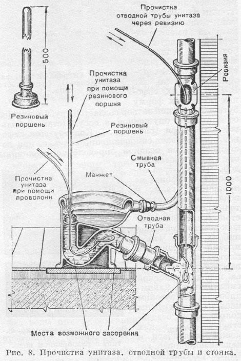 Эксплуатация и обслуживание канализационных стояков в многоквартирном доме