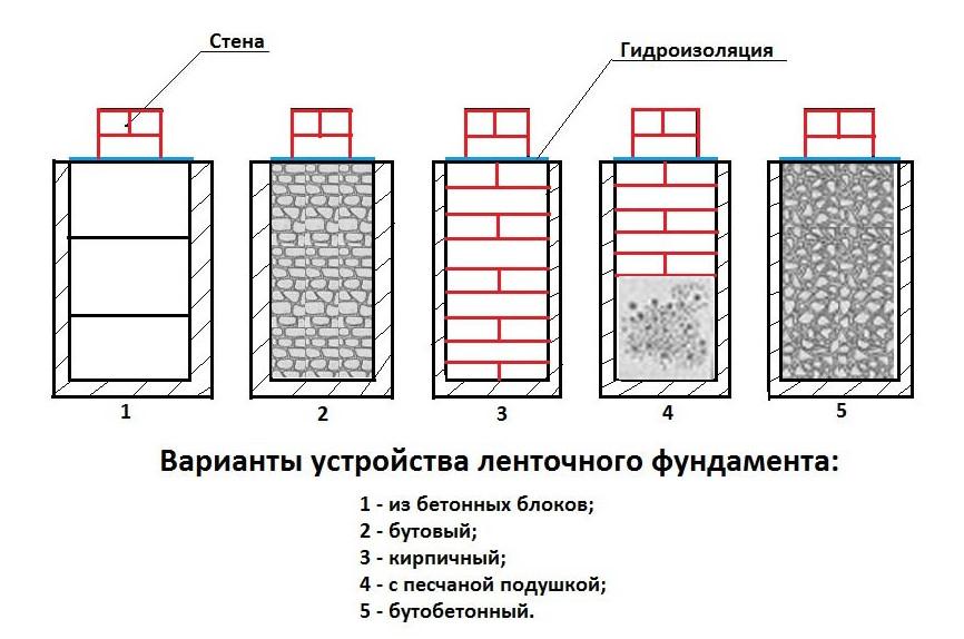 Какие бывают фундаменты для строительства частного дома
