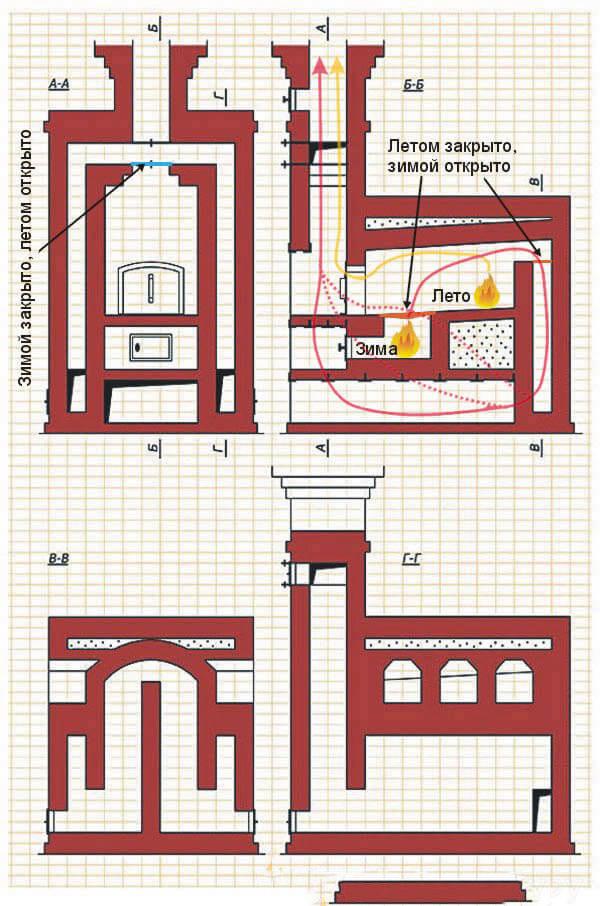 Порядовка отопительной подовой печки для дома