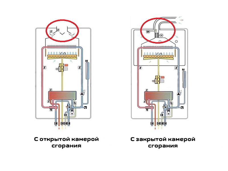 Разнообразие газовых котлов с закрытыми камерами сгорания