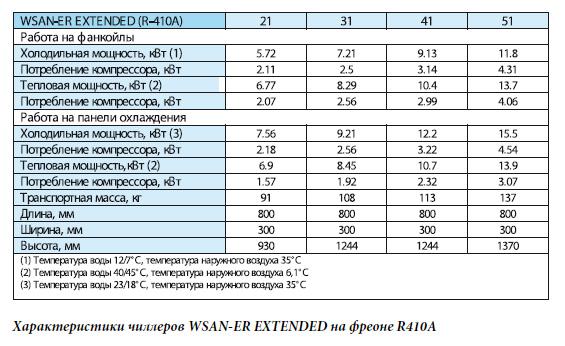 Влияние влажности на мощность фанкойла: способы расчета и подбора
