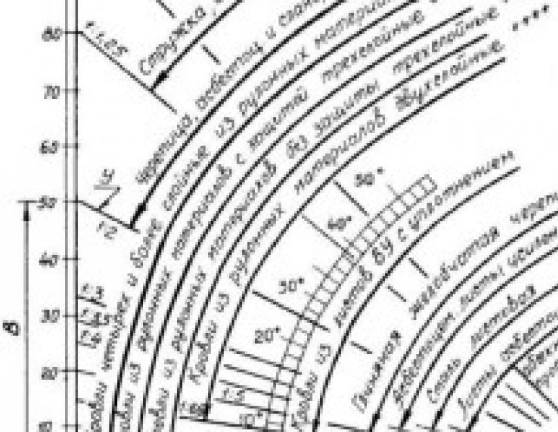 Как определить угол наклона крыши в градусах