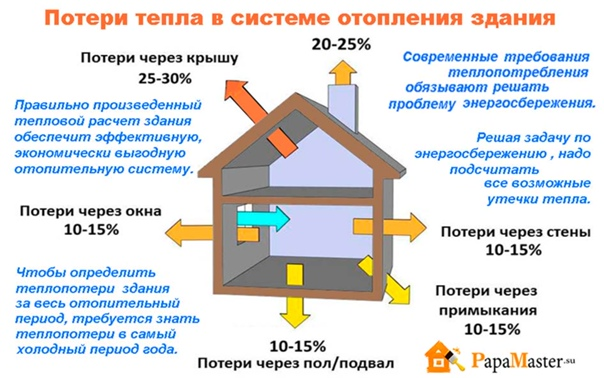 Виды отопления жилых домов и нормы теплоснабжения, рекомендации по организации автономной системы в квартире