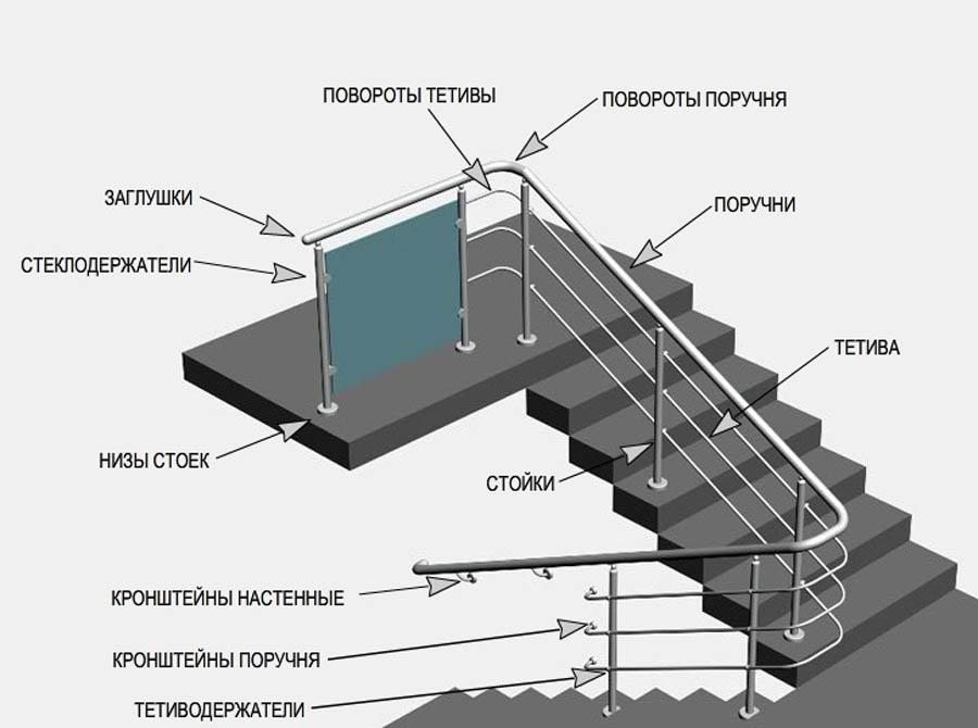 Конструктивные особенности канализационных и водосточных лестниц