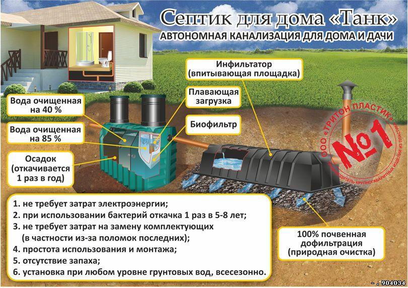 Септик танк: принцип работы, установка, обслуживание