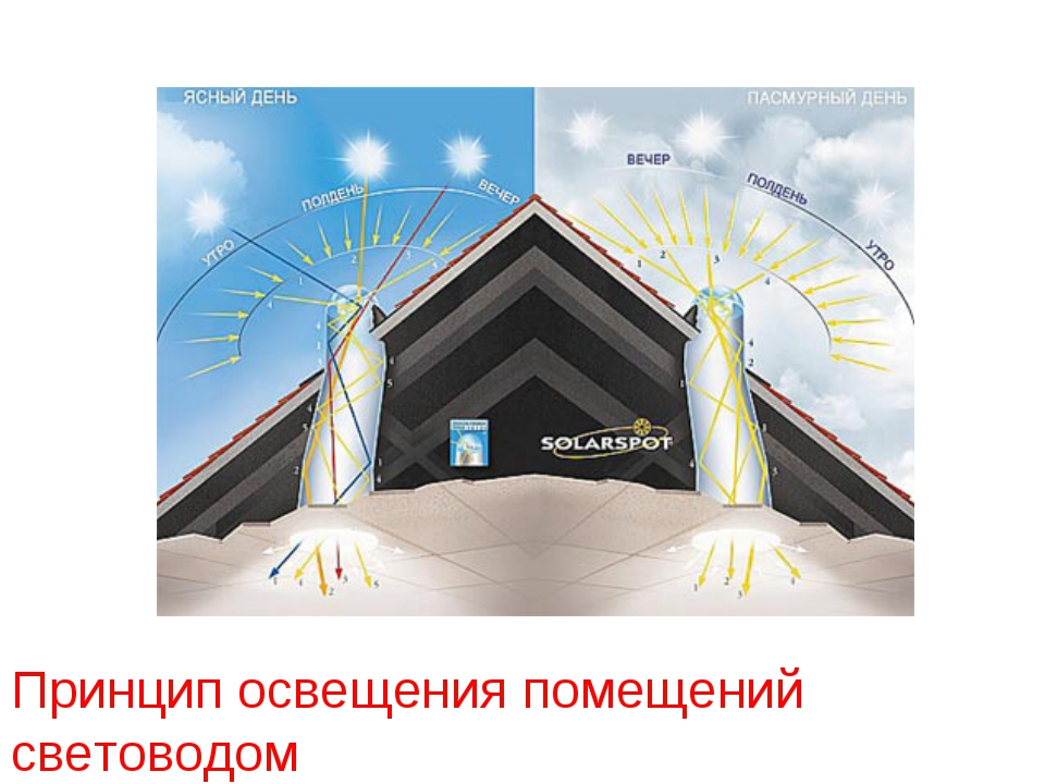 Принцип работы и сферы применения световодного освещения