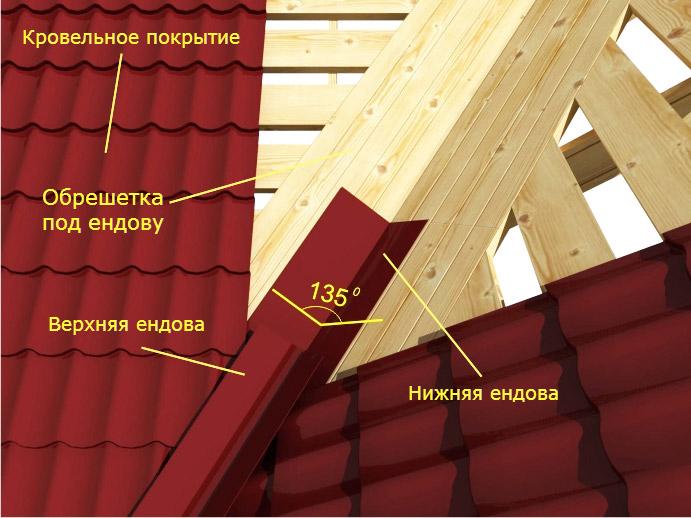 Как сделать ендову на крыше