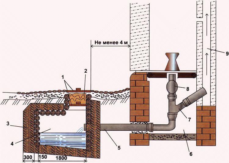 Какой диаметр трубы выбрать для канализации в частном доме