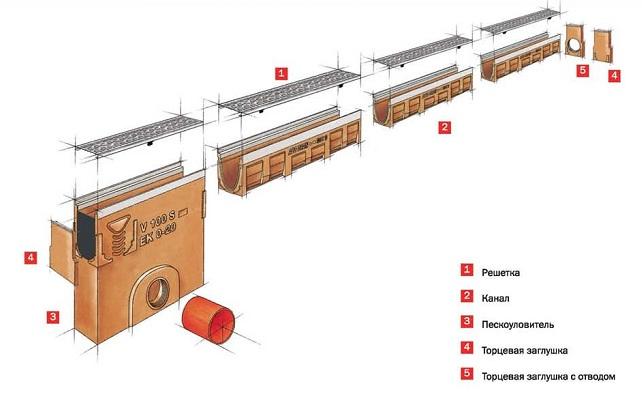 Особенности установки пескоуловителей для ливневой канализации