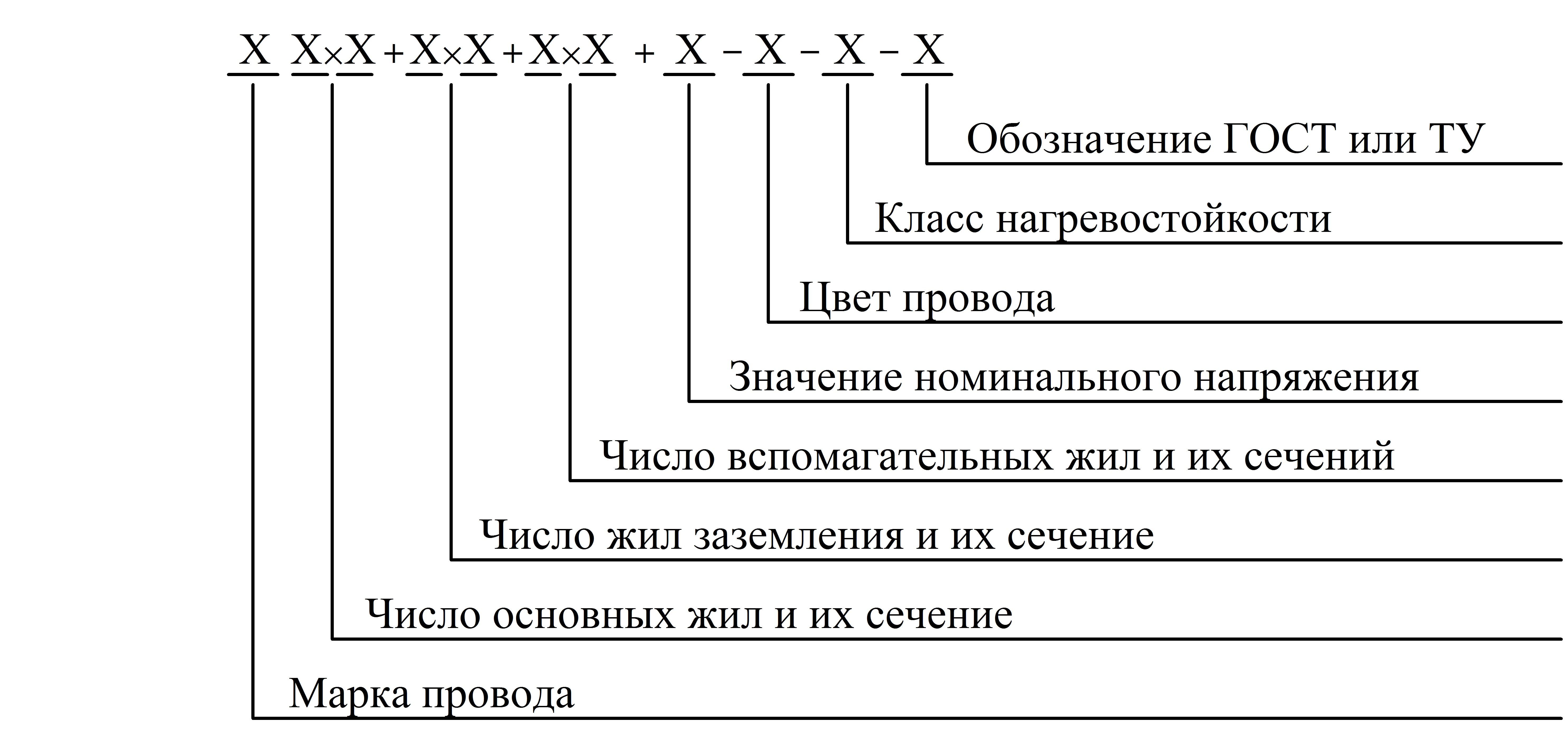 Расшифровка цифро-буквенной маркировки электрических кабелей и проводов