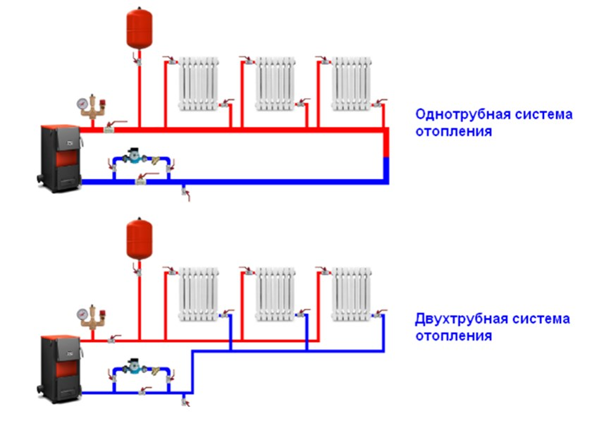 Отопление закрытого типа в частном доме
