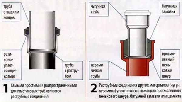 Материалы, используемые для изготовления канализационных муфт