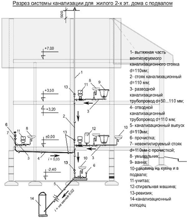 Как вывести канализационную трубу из дома под фундаментом