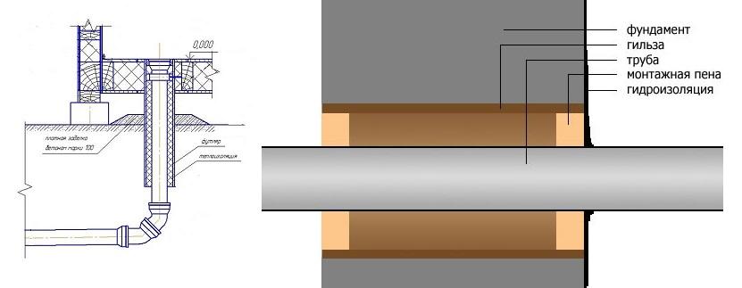 Монтаж канализационного колодца из бетонных колец своими руками