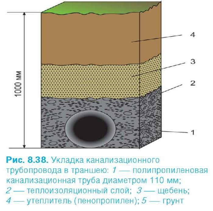 На какую глубину закапывать трубы канализации