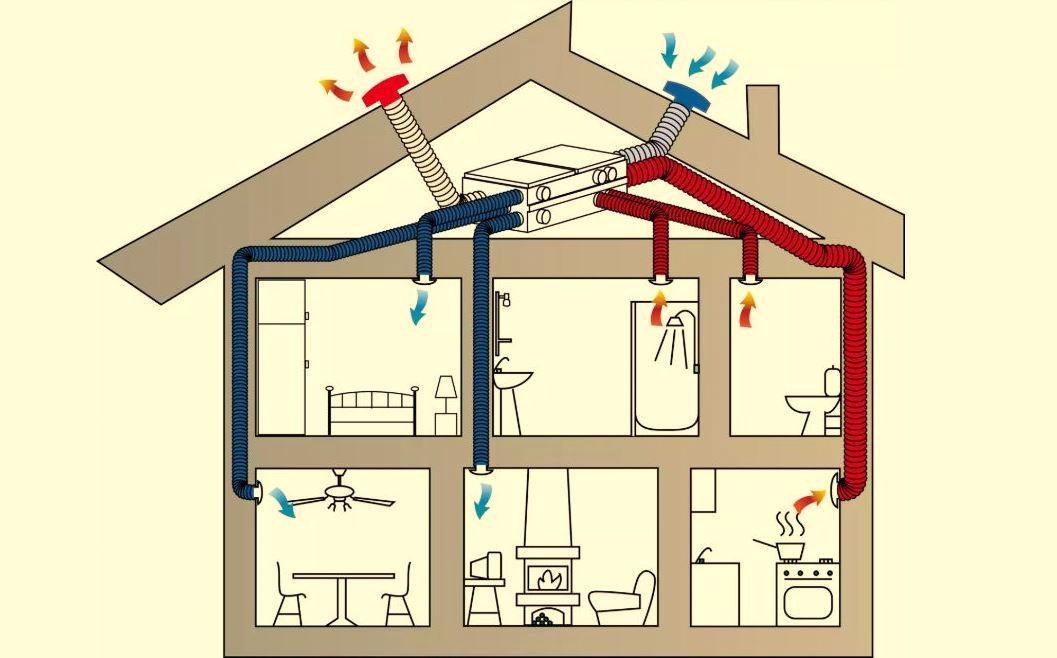 Всё о вентиляции в частном доме: цены, стоимость, фото, видео