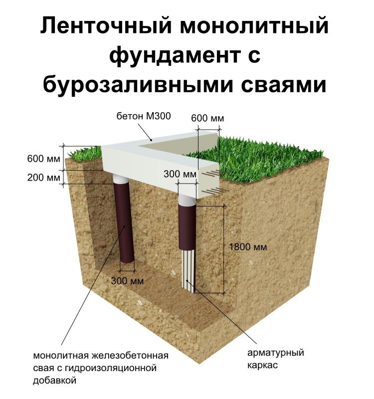Свайный фундамент с ростверком: устройство своими руками