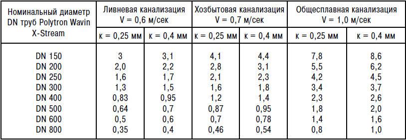 Гидравлический расчет канализационных сетей в частном доме
