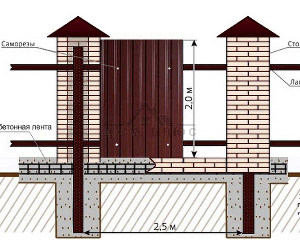 Во сколько обойдется кирпичный забор на участке: рассчитываем в рублях и кирпичах