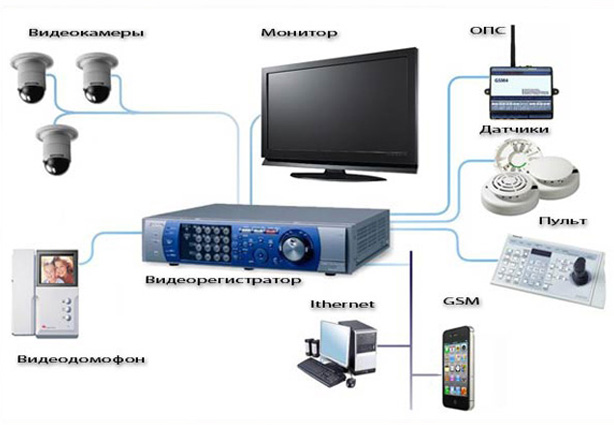 Охранная система видеонаблюдения за домом, дачей, коттеджем: собираем самостоятельно
