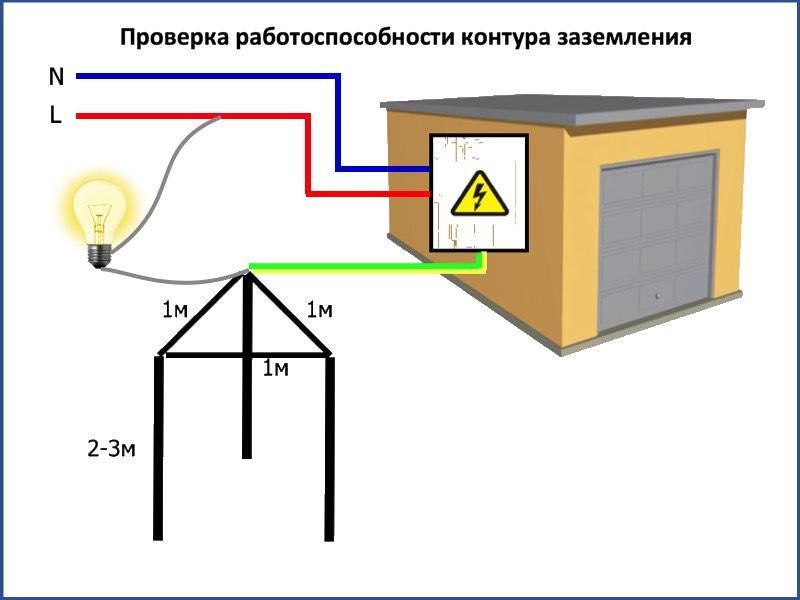 Как самостоятельно провести электричество в гараж — пошаговая инструкция