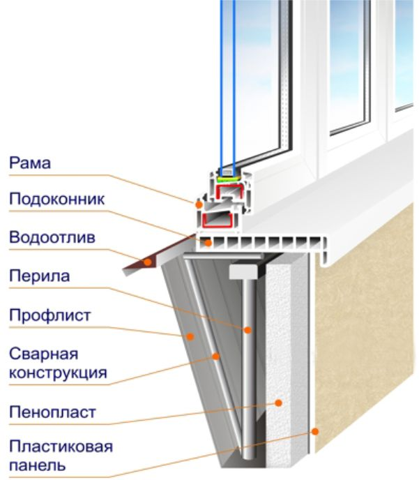 Как собрать окно из алюминиевого профиля