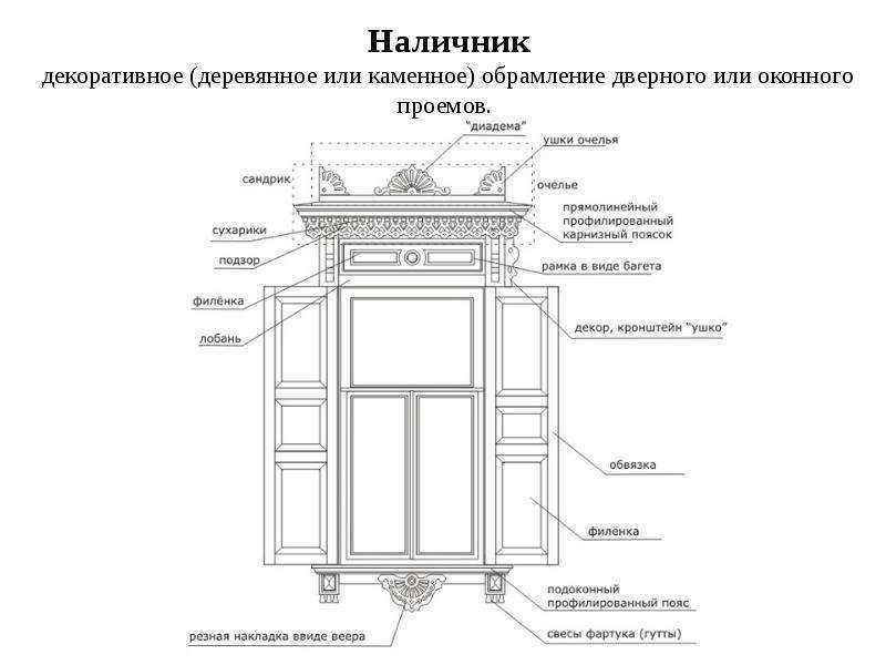 Оконные наличники для деревянного дома (и не только)