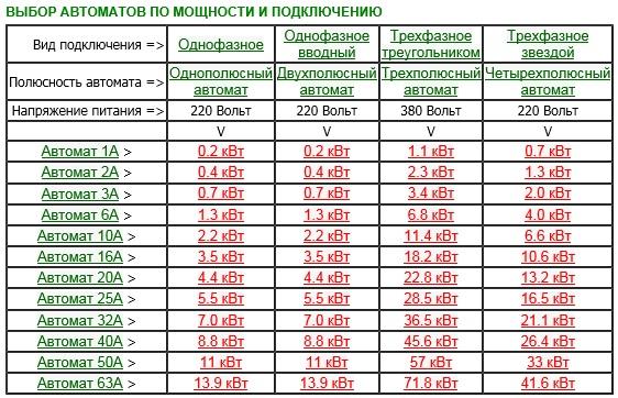 Разновидности и расчет трезфазных автоматических выключателей