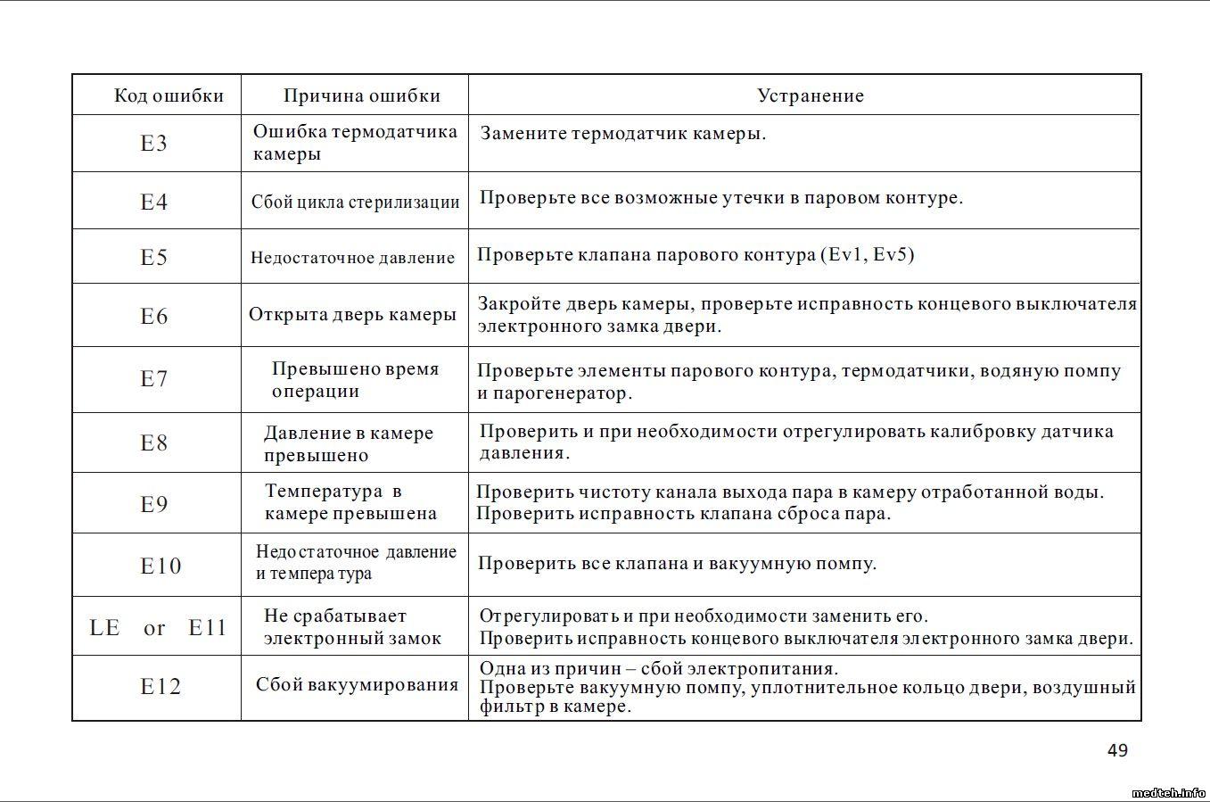 Коды ошибок кондиционеров SANYO (Санио) – расшифровка и инструкции